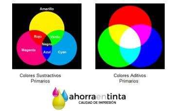 El color en documentos impresos